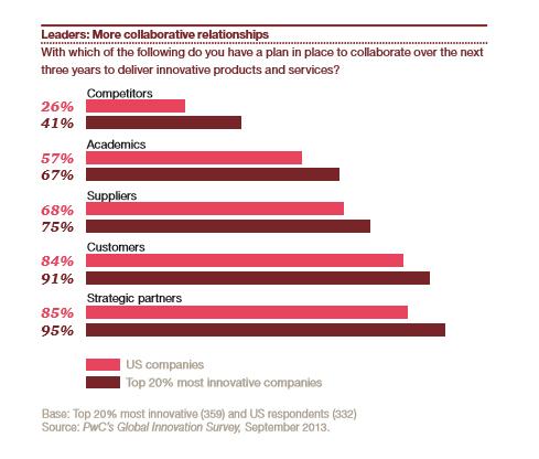 Las empresesas prefieren que las relaciones colaborativas sean con socios estratégicos