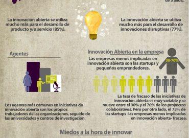 Open Innovation en 2 infografías