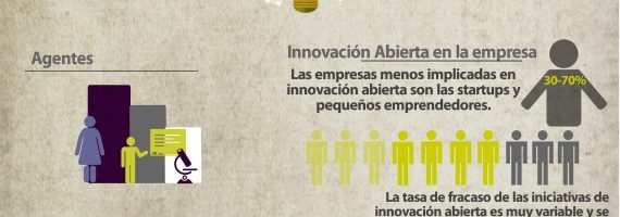 Open Innovation en 2 infografías
