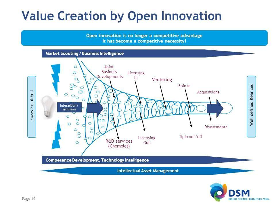 Funnel de la técnica Value Creation. Fuente: DSM