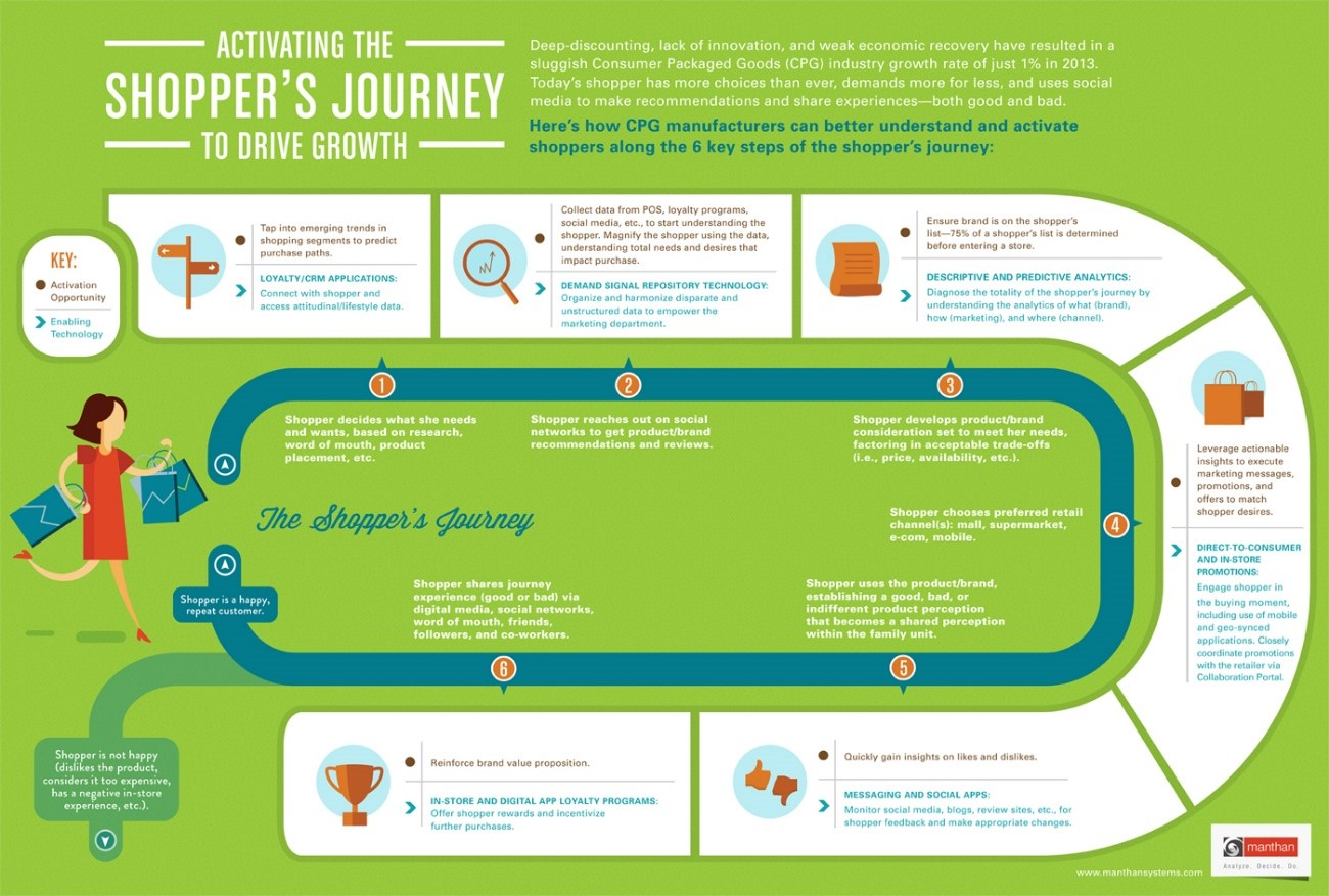shopper journey map