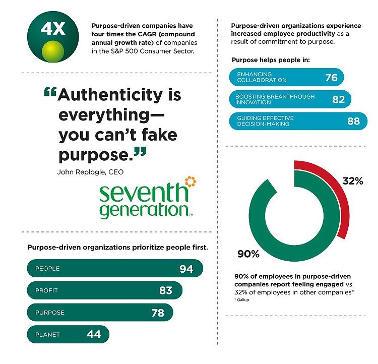 Infografía del estudio de Korn Ferry, People on a mission