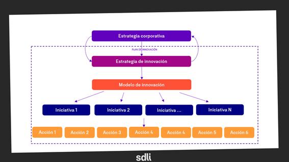 Plan de innovación SDLI