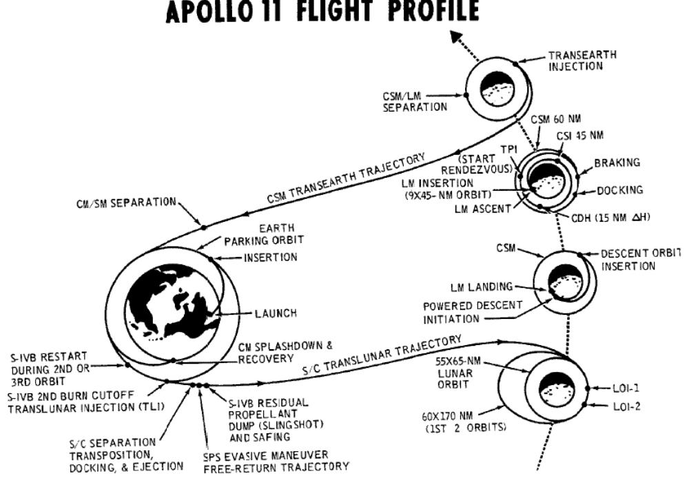 Trayectoria Apolo 11, calculada por Katherine Johnson