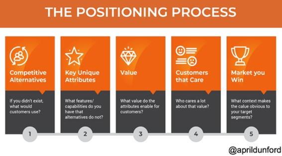 The Positioning Process