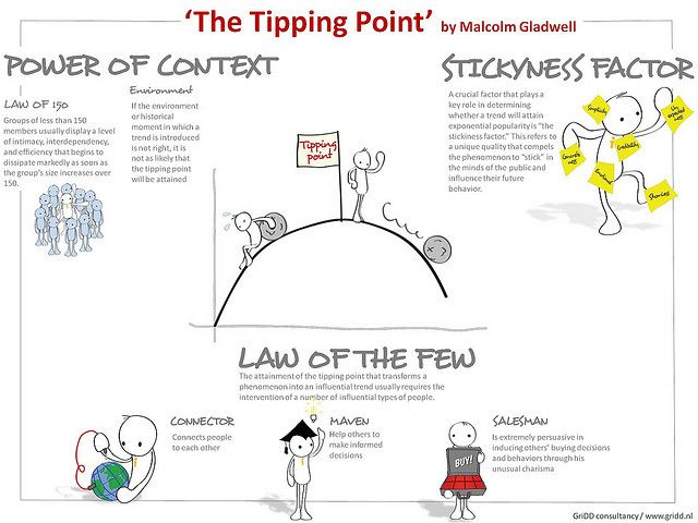 infografía The Tipping Point